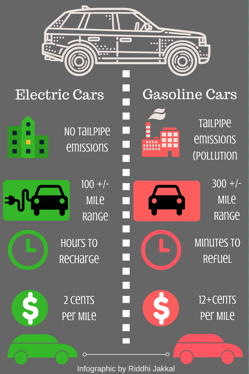 Electric Cars Vs Gas Cars >> Electric Vehicles Vs Gasoline Vehicles Car News And Reviews