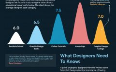 An Understanding of Graphic Design