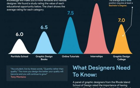 An Understanding of Graphic Design