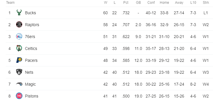 The+eight+teams+in+the+Eastern+Conference+that+made+it+into+the+playoffs